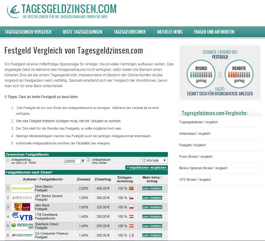 tagesgeldzinsen.com homepage