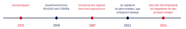 Die PSA Direktbank blickt indirekt auf mehr als vierzig Jahre Geschichte zurück