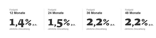 Bis zu 2,2 % kann beim Festgeld der Sberbank an Zinsen verdient werden