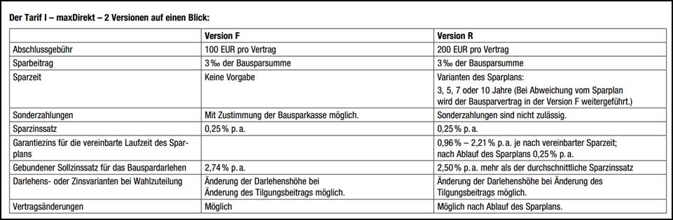 Die Konditionen des maxDirekt-Tarif von der BKM