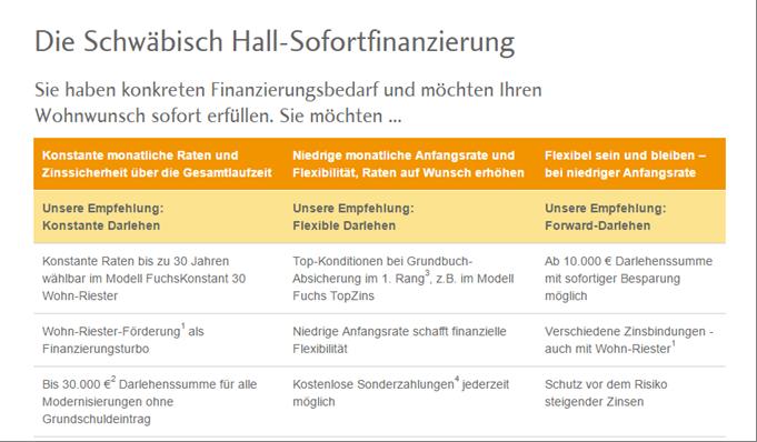 Die Auswahl an Sofortkrediten bei der Schwäbisch Hall