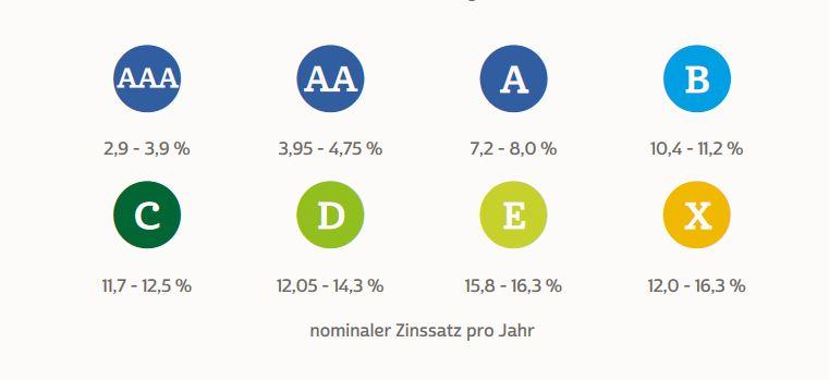 auxmoney Erfahrungen zeigen Zinssätze bis 16,3 Prozent