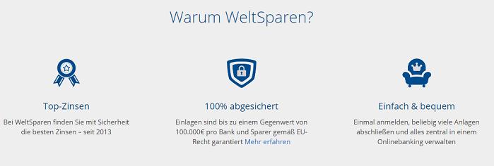 Banco BNI Festgeld mit weltsparen.de