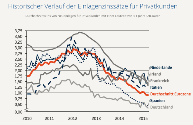 Die Zinskurve in Europa für Festgeld Weltsparen