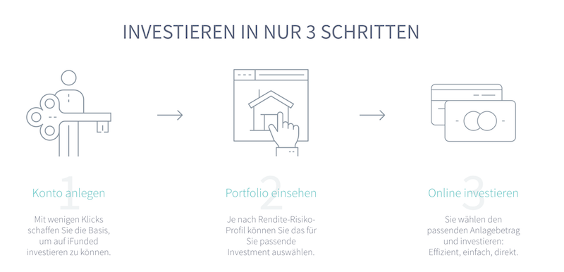 iFunded Investition