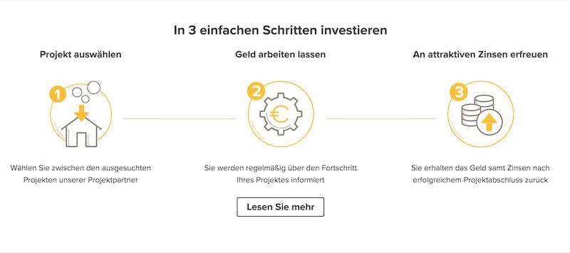 Zinsbaustein.de Investition