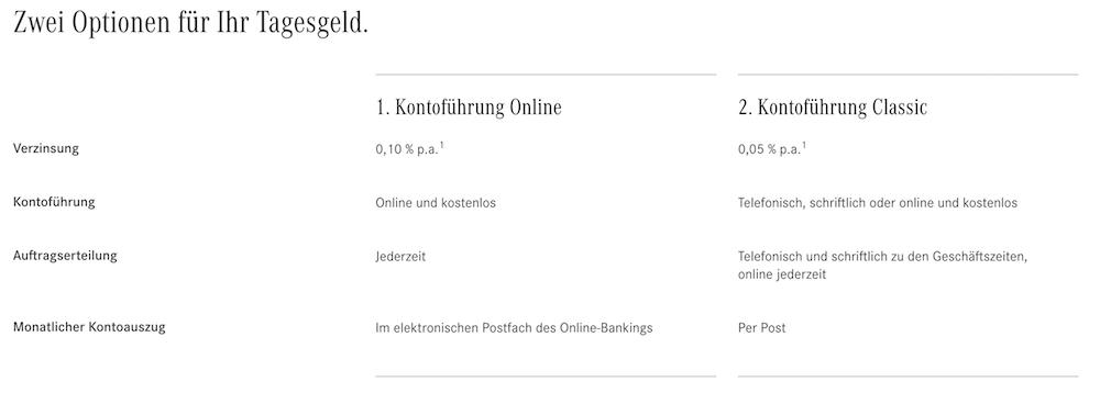 Mercedes Benz Bank Zinsen