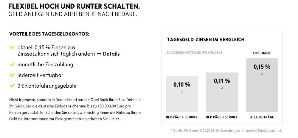 Opel Bank Tagesgeldkonto Konditionen